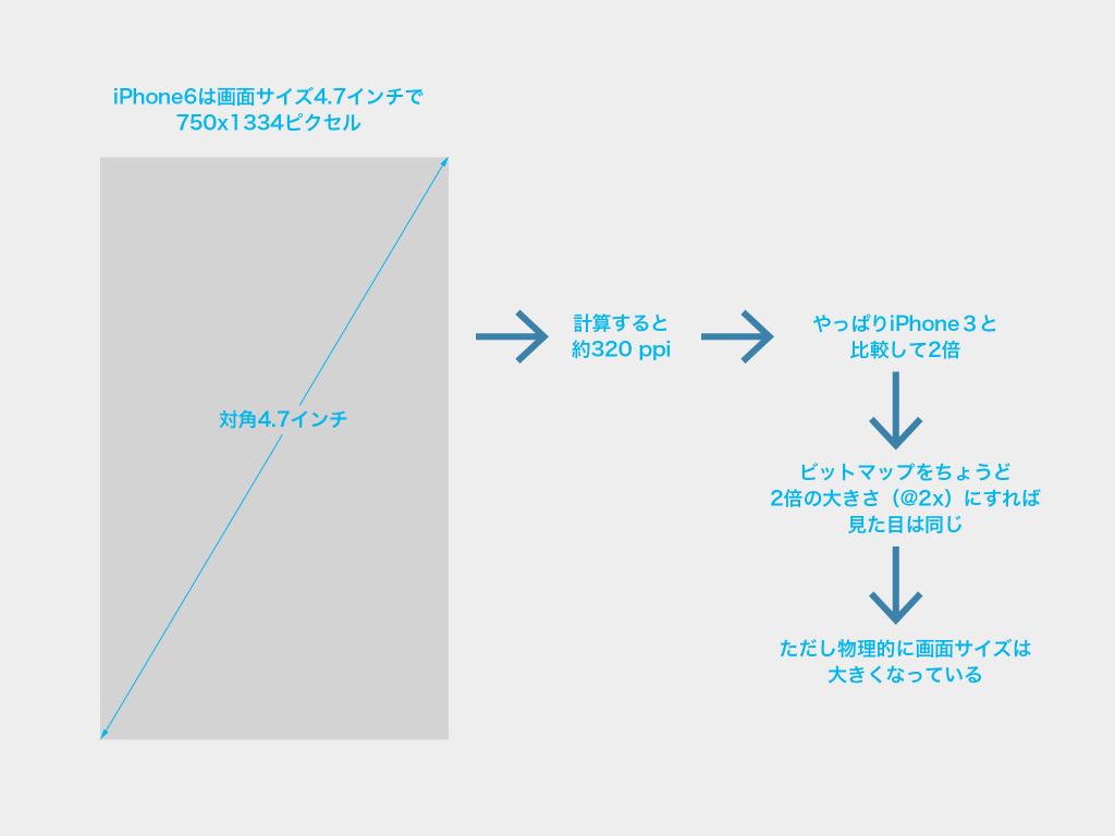 iPhone6-ppi-03